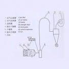 JG Air Stream Dryer